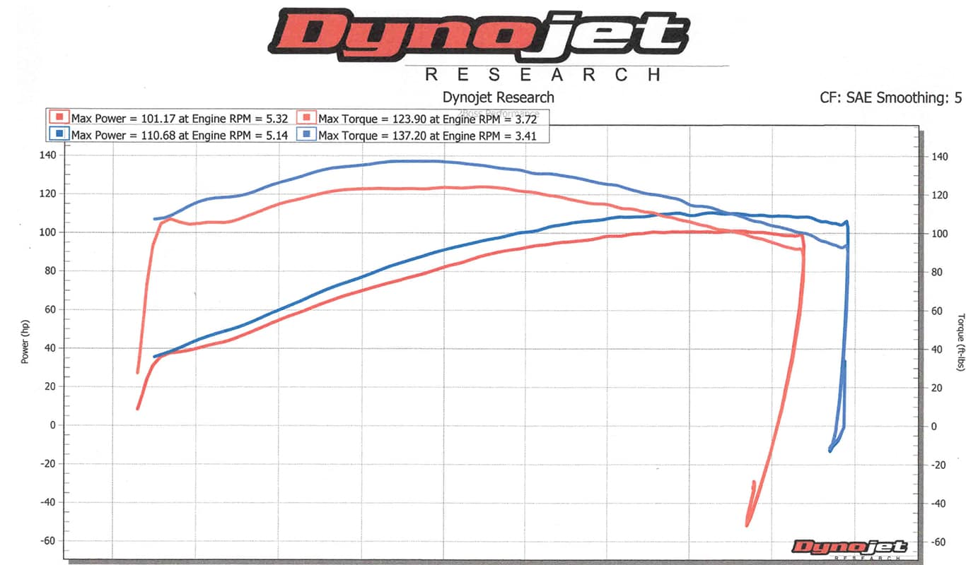 Dyno Test Graph | Indian Motorcycle of Metro Milwaukee